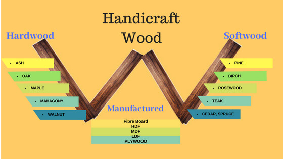 Categories of Wood for Handicraft Furniture in India: Hardwood and Softwood Specialization